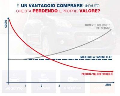 Vantaggi finanziari del noleggio auto a lungo termine